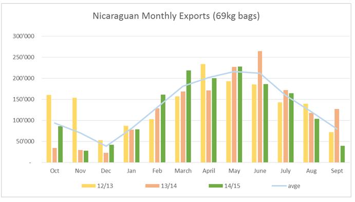 Экспорт кофе из Никарагуа по месяцам